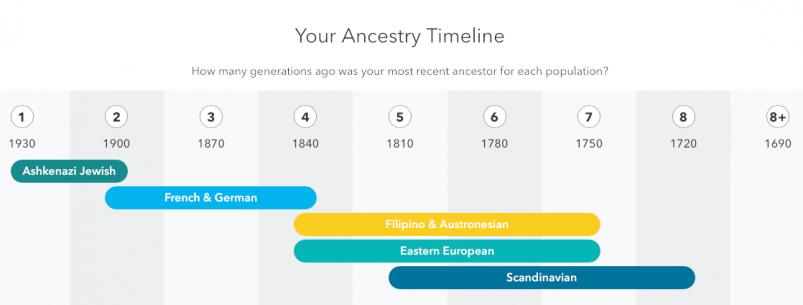 23andMe vs AncestryDNA - 23andMe ancestry timeline