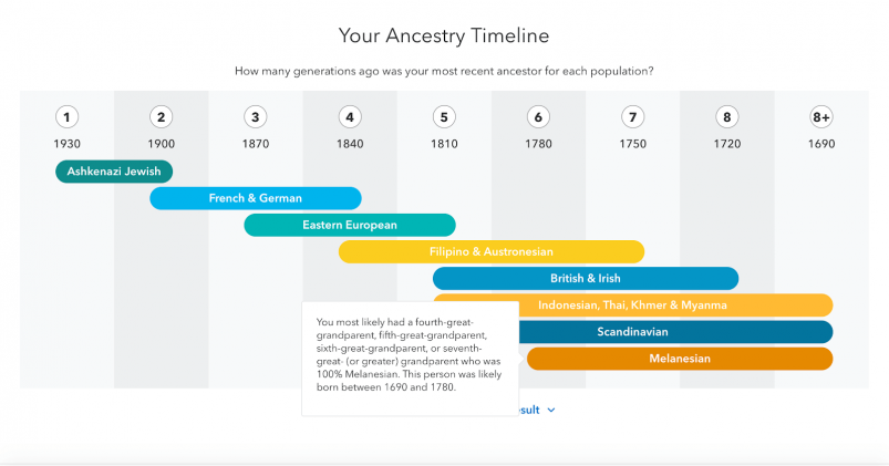 MyHeritage vs 23andMe vs Ancestry review --23andMe Ancestry Timeline