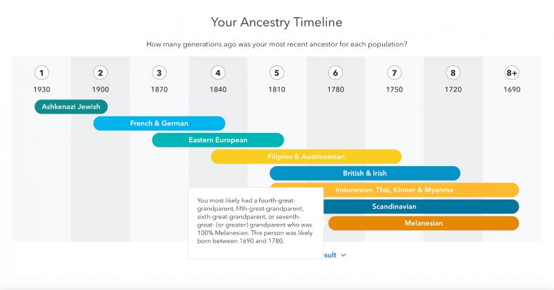 MyHeritage vs 23andMe vs Ancestry review --23andMe Ancestry Timeline