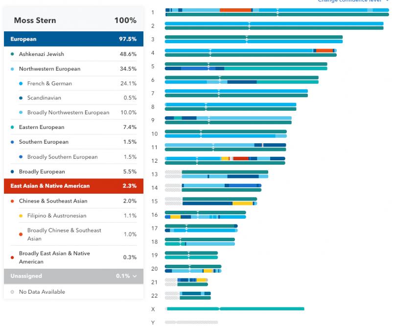 MyHeritage vs 23andMe vs Ancestry review --23andMe Chromasome Painting