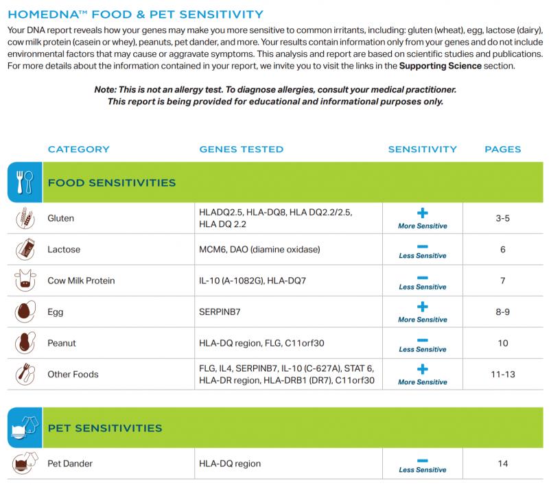 Best At-Home Food Sensitivity Tests - HomeDNA