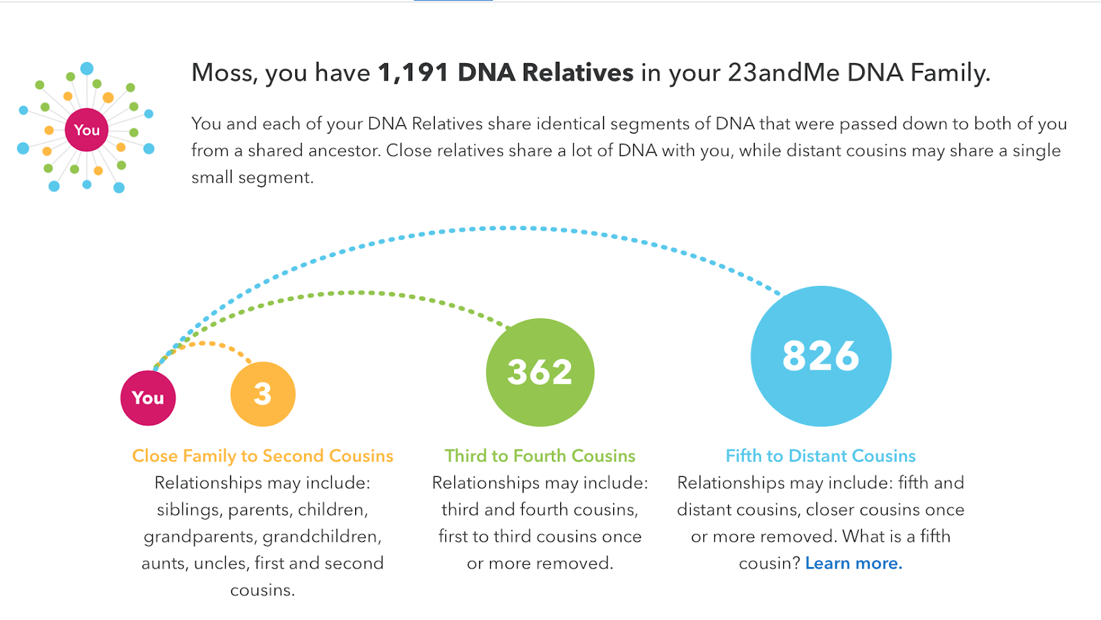 23andMe Review