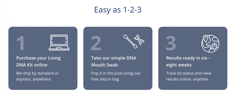Living DNA At-Home Test Kit Instructions