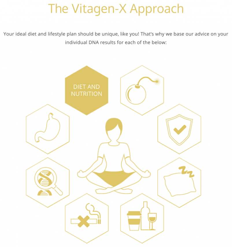 The Vitagen-X Approach