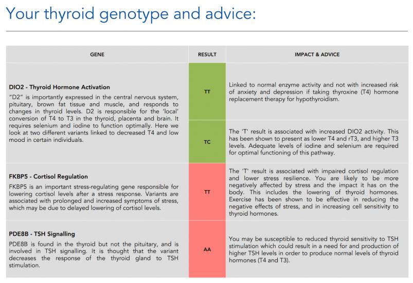 ThyroidGEN DNA Report Genotype and Advice