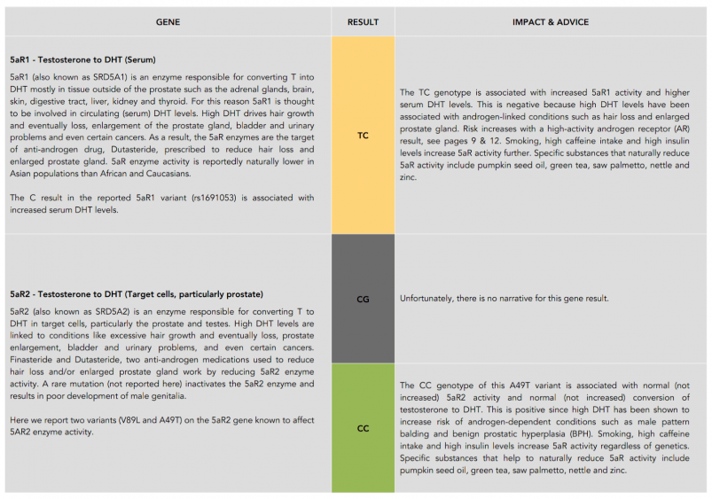 VitaMEN DNA Report Genotype and Advice