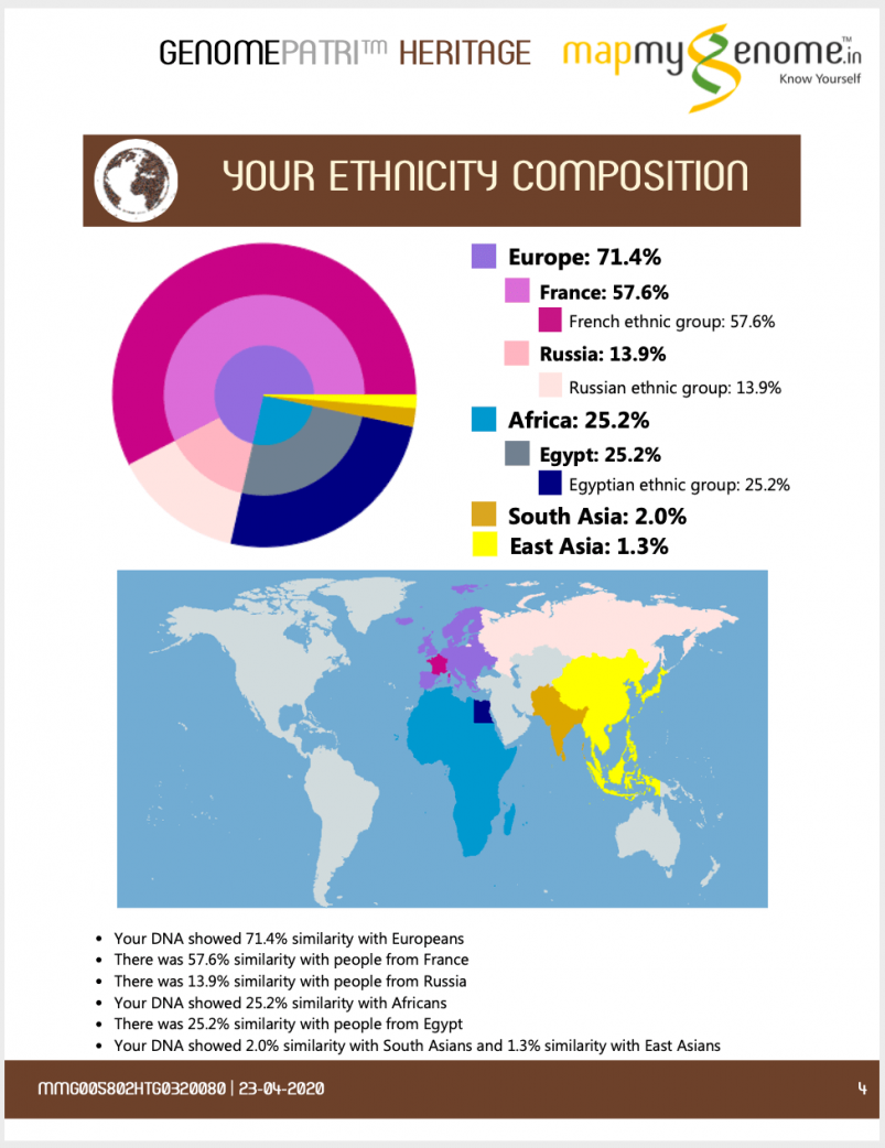 Mapmygenome's Genomepatri Heritage Ethnicity Composition Summary