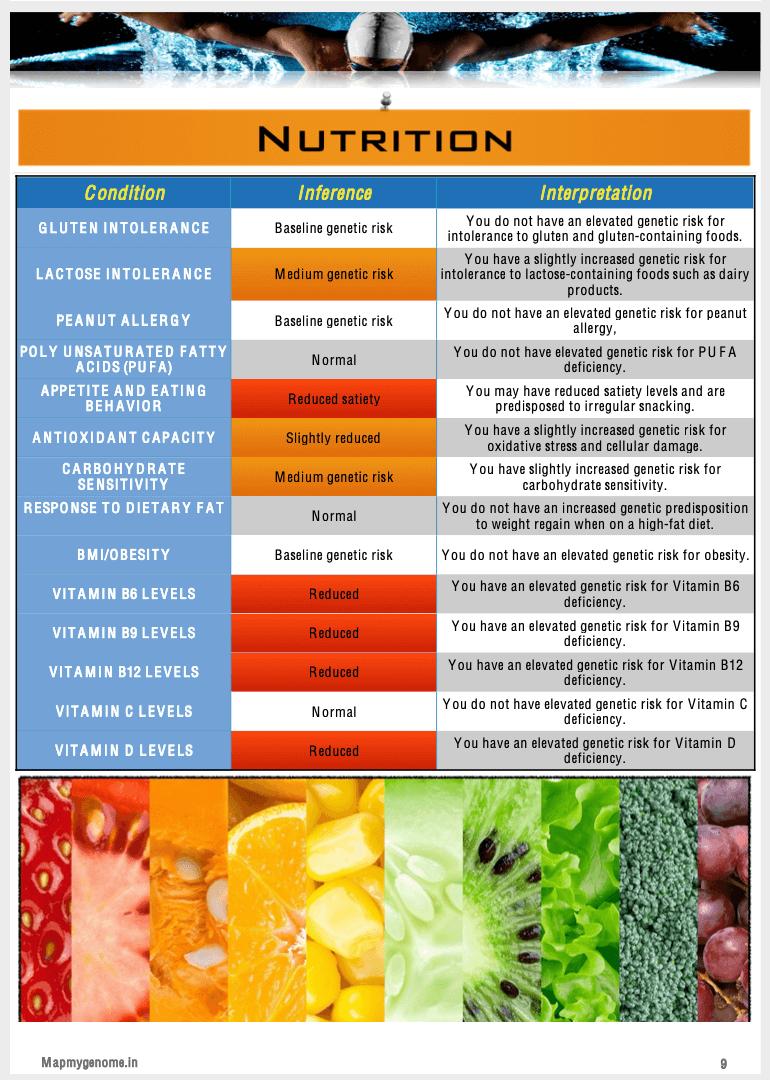 Mapmygenome's MyFitGene Report's Nutrition Summary