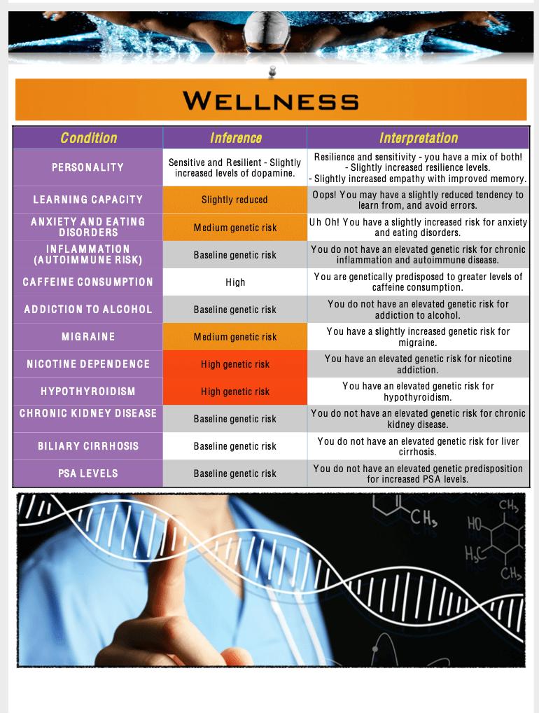 Mapmygenome's MyFitGene Report's Wellness Summary