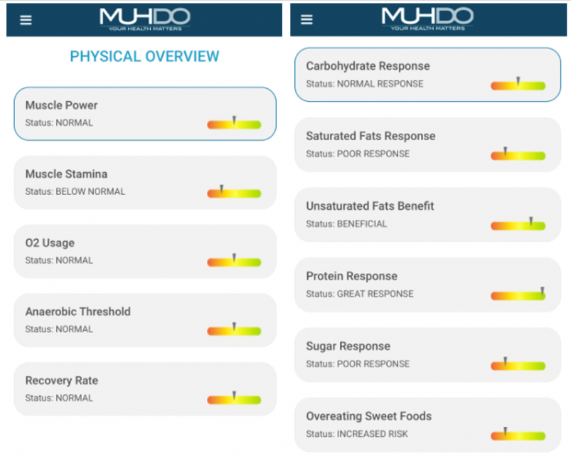 Sample Mudho Physical Overview and Diet Reports