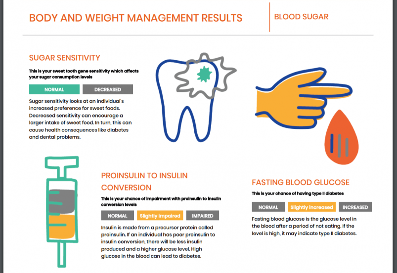 Rightangled's Body and Weight Management Results
