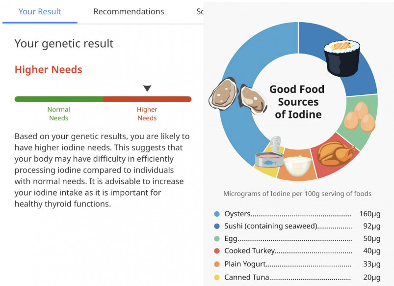 Nutritional Recommendations from Circle DNA