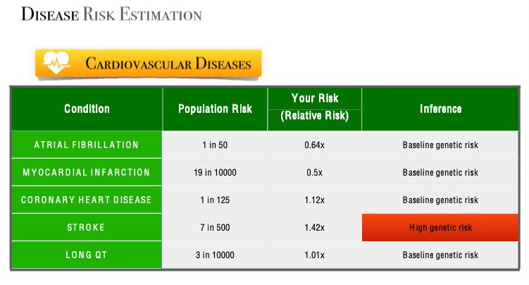 Mapmygenome's Genomepatri's Cardiovascular Disease Risk Summary