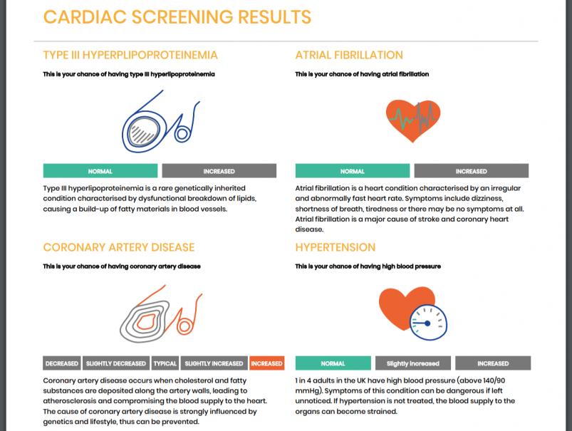Rightangled's Cardiac Screening Results