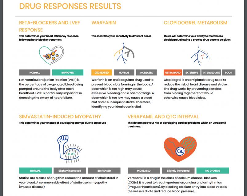 Rightangled's Drug Responses Results