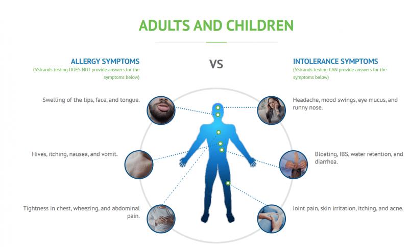 5Strands Allergy Symptoms vs. Intolerance Symptoms