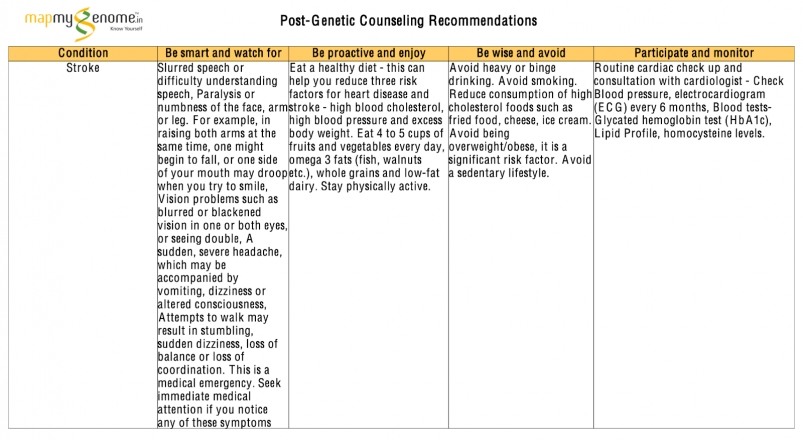 Mapmygenome's Post-Genetic Counseling Recommendations