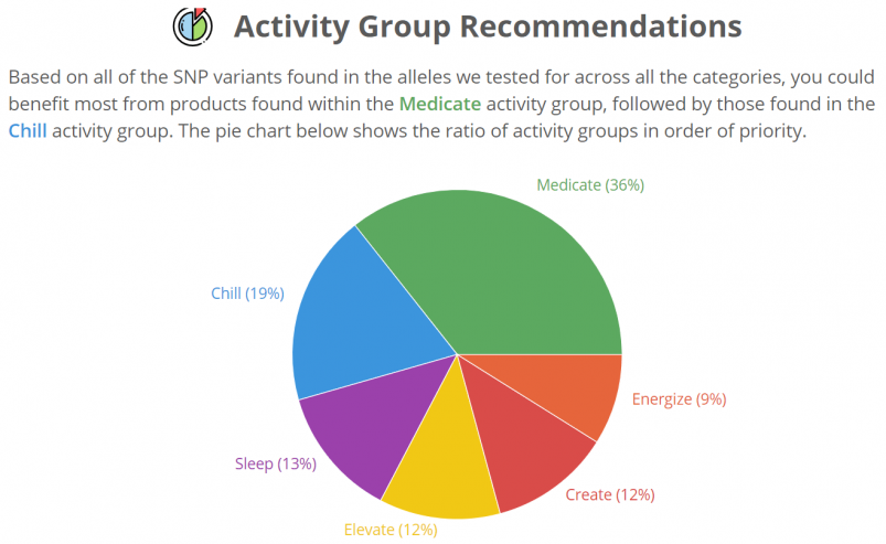 """Strain Genie's cannabis health report recommends different products based on your DNA and the type of activity you are interested in, like """"chill"""" or """"create"""""""