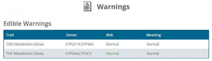 Strain Genie's cannabis health report includes warnings, although I had a hard time understanding some of the results