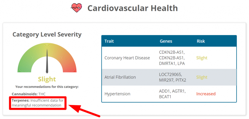 The cardiovascular health section of Strain Genie's cannabis health report looks at your risk for things like hypertension