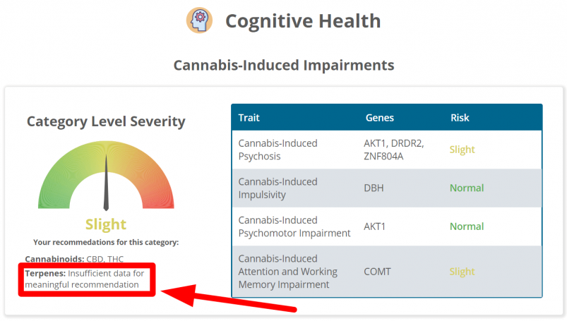 The cognitive health section of Strain Genie's cannabis health report looks at your risk for things like cannabis-induced psychosis