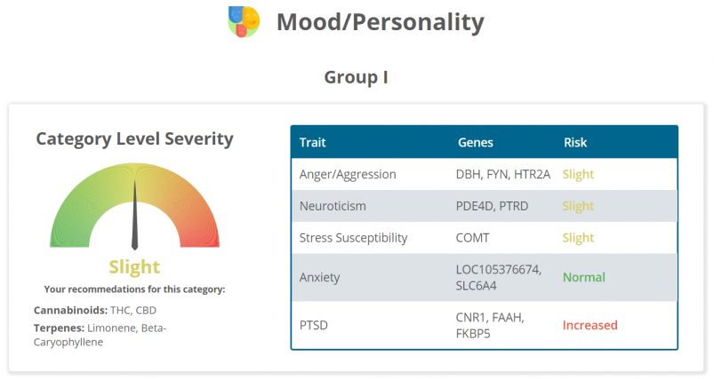 The mood/personality section of Strain Genie's cannabis health report looks at your risk for things like anxiety and PTSD