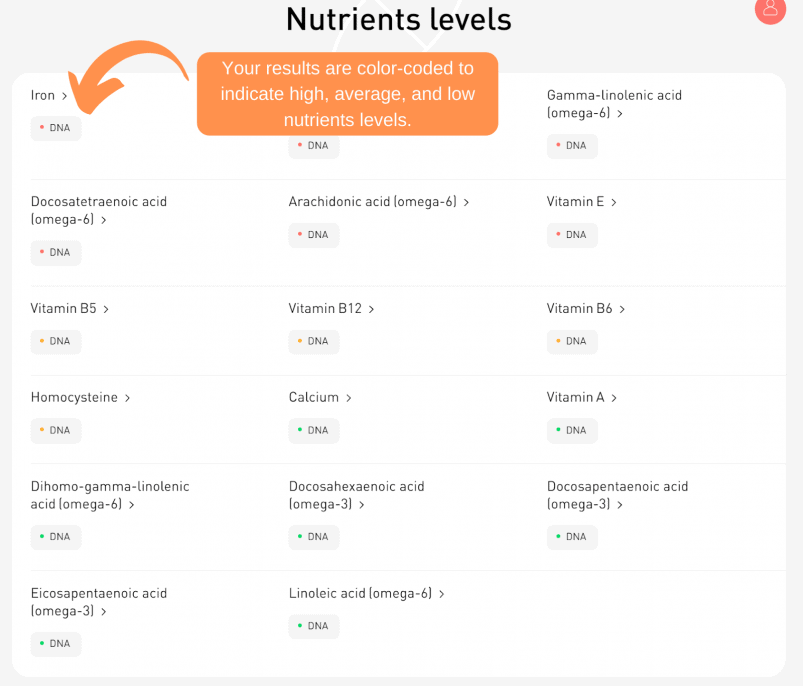 Atlas Biomed assesses your nutrients levels