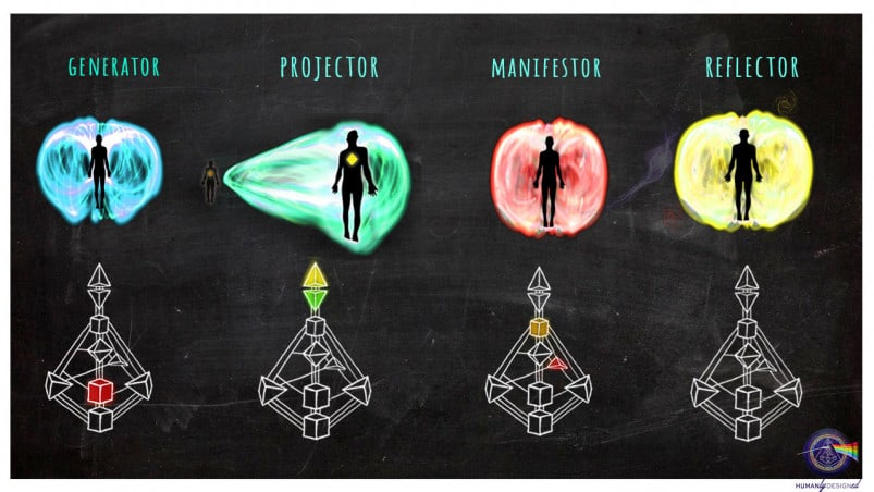 Human design core types