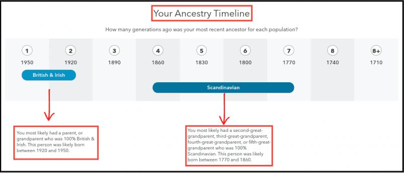 23andMe Ancestry Timeline
