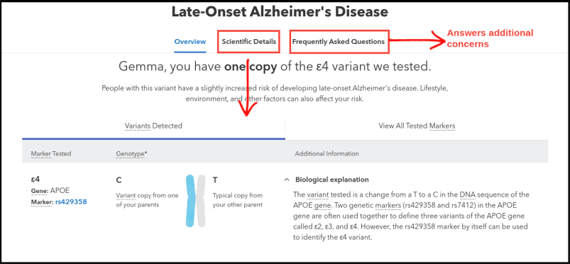 23andMe Late-Onset Alzheimer's Report