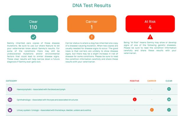 Orivet Screens for 100+ Health Risks