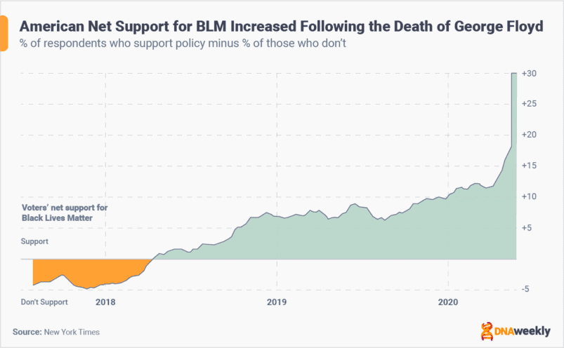 X reasons why you need to support BLM